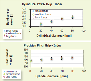 Figure 2. SpiderGlove index finger bend sensor readings, averaged across three groups of subjects with small, medium and large hands (5 subjects per group) and three trials per subject and object size. Top: power grip. Bottom: precision pinch grip.