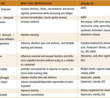 Product Comparison Chart Cognitive Enhancement Drugs Cybertherapy